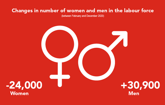 Statistics - Changes in number of women and men in the labour force