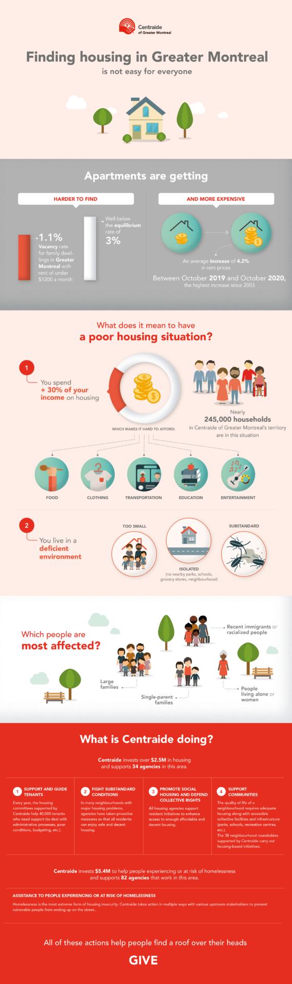 Infographic - Housing